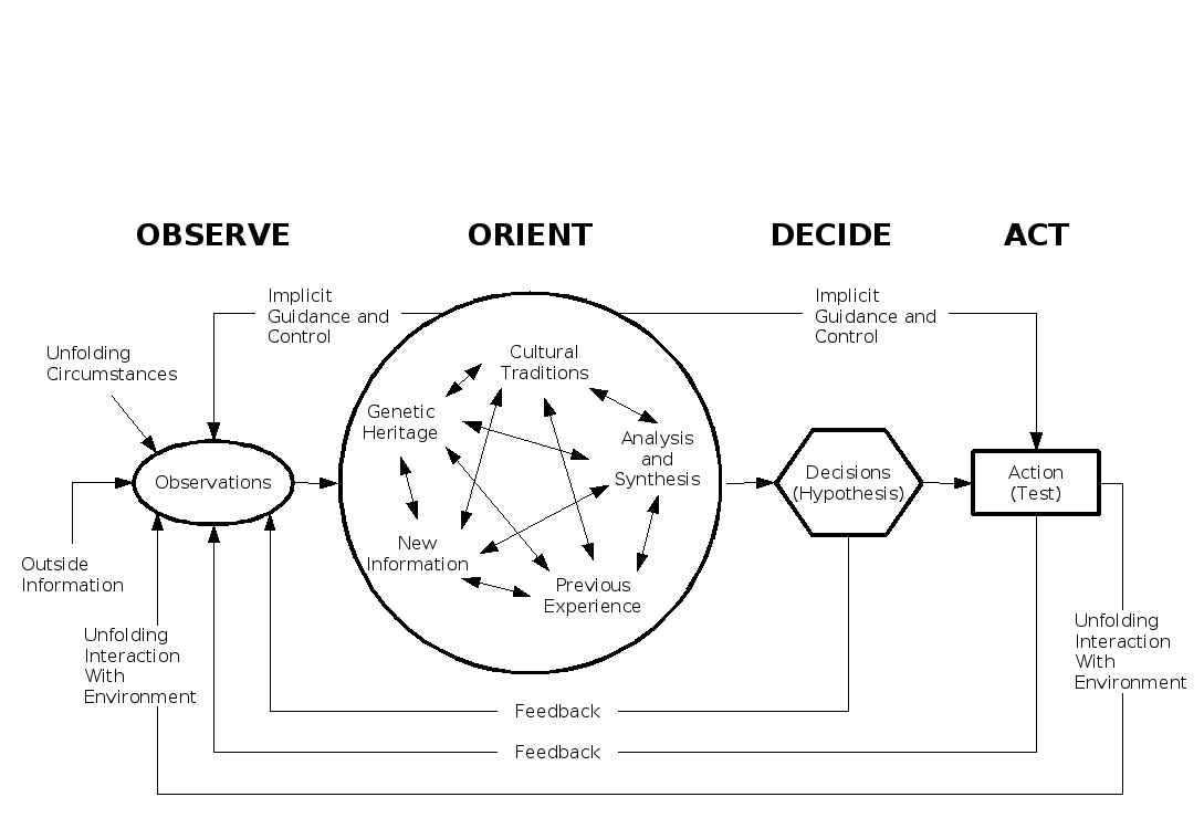 ooda_diagram1