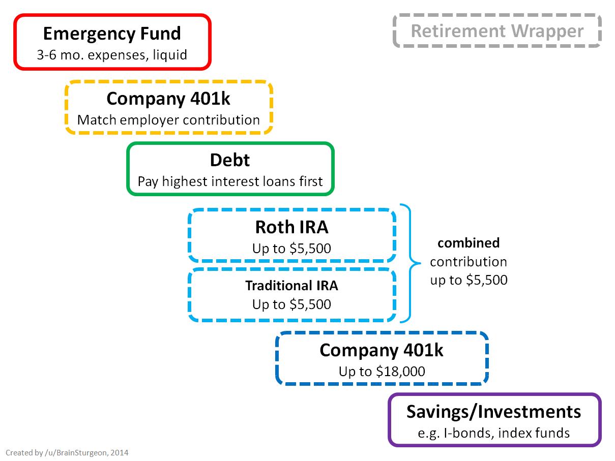 financial_orderOfOperations
